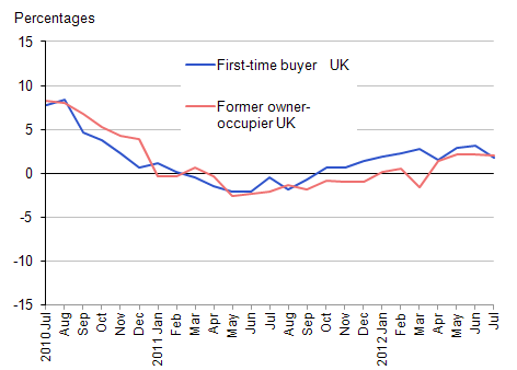 This chart shows the annual rates of change for UK average house prices by type of buyer (first time buyer or existing owner)