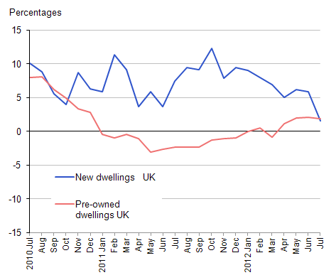 This chart shows the annual rates of change for the UK average house price by type of dwelling (whether the dwelling was new or pre-owned)