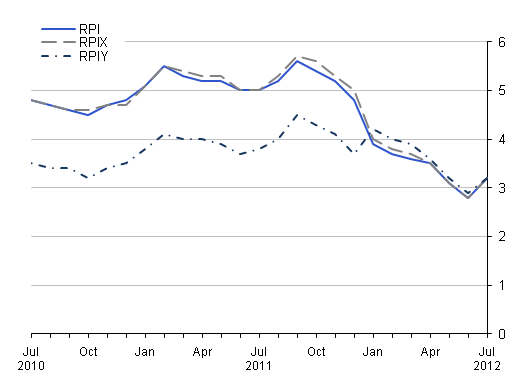 This chart provides a comparison between RPI, RPIY and RPIX between July 2010 and July 2012.