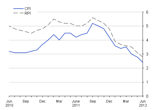 This chart provides a comparison of RPI with CPI between June 2010 and June 2012.