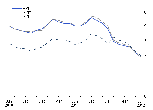 This chart provides a comparison between RPI, RPIY and RPIX between June 2010 and June 2012.
