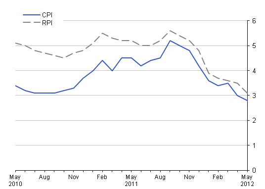 This chart provides a comparison of RPI with CPI between May 2010 and May 2012.