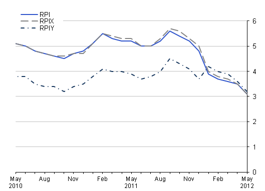 This chart provides a comparison between RPI, RPIY and RPIX between May 2010 and May 2012.