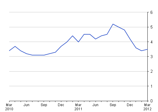 This chart shows the percentage changes over 12 months from March 2010 to March 2012