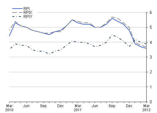 This chart provides a comparison between RPI, RPIY and RPIX between March 2010 and March 2012.