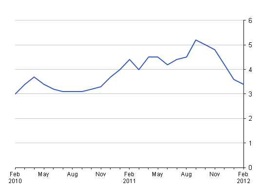 This chart shows the percentage changes over 12 months from February 2010 to February 2012