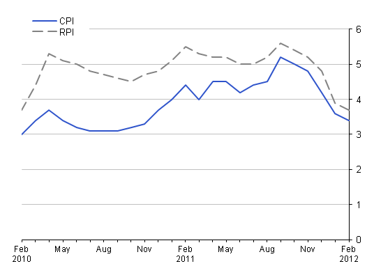 This chart provides a comparison of RPI with CPI between February 2010 and February 2012.