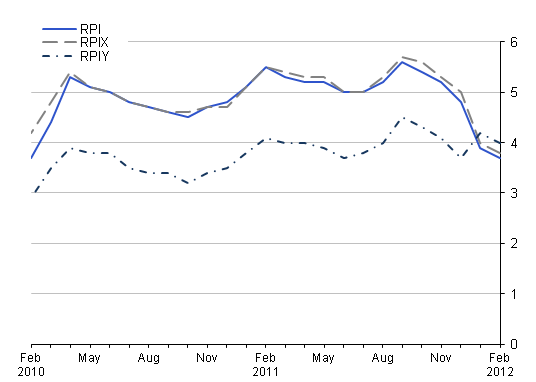 This chart provides a comparison between RPI, RPIY and RPIX between February 2010 and February 2012.