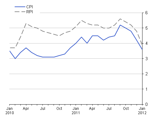 This chart provides a comparison of RPI with CPI between January 2010 and January 2012.