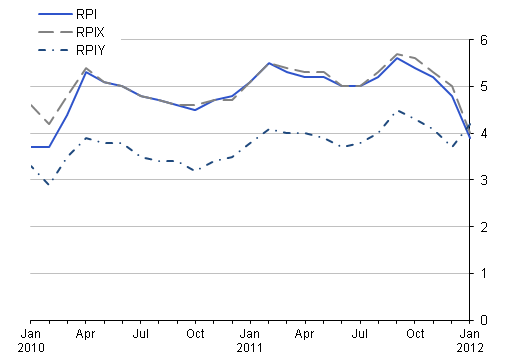 This chart provides a comparison between RPI, RPIY and RPIX between January 2010 and January 2012.