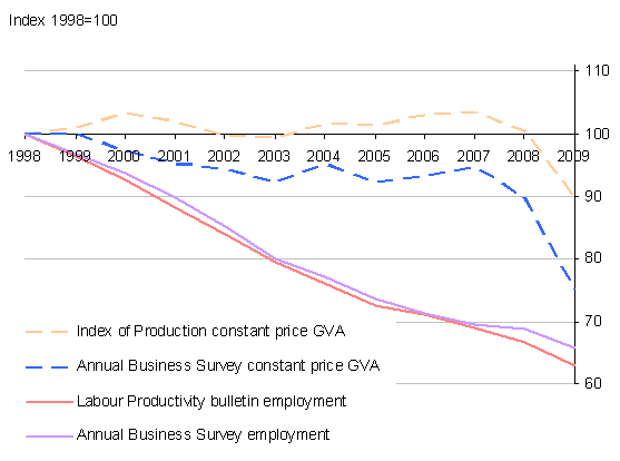 comparing manufacturing productivity components, SIC 2003