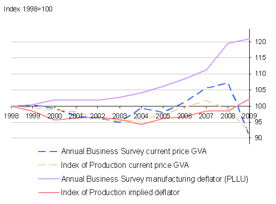 comparing current price GVA and deflators in manufacturing