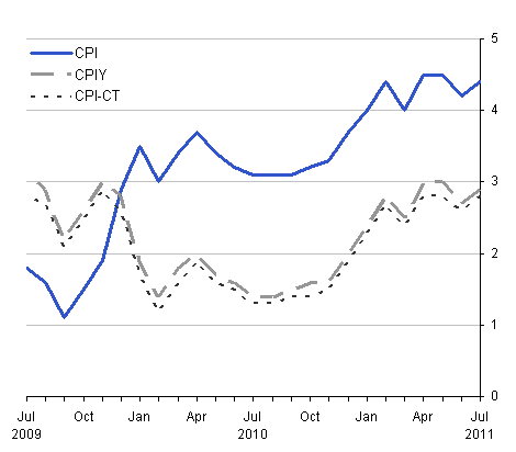 This chart provides a comparison between CPI, CPIY and CPI-CT between July 2009 and July 2011.