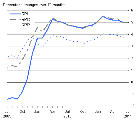 This chart provides a comparison between RPI, RPIY and RPIX between July 2009 and July 2011.
