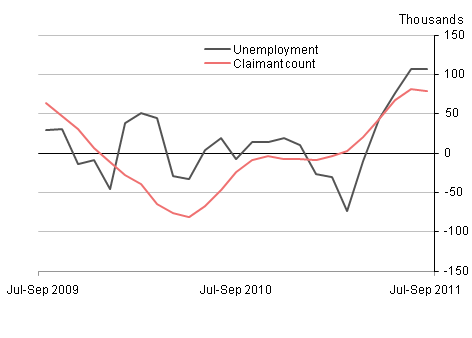 Quarterly changes in unemployment and claimant count