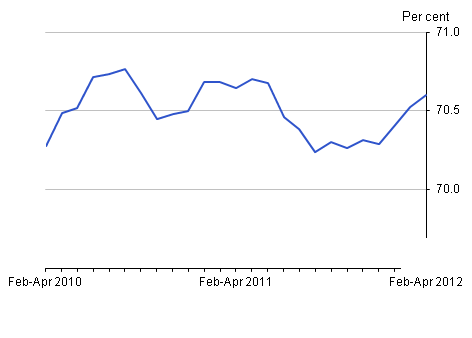 Employment rate, June 2012