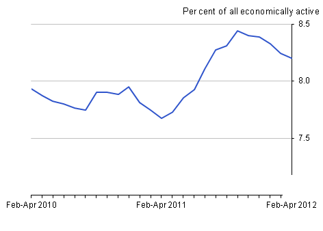 Unemployment rate, June 2012