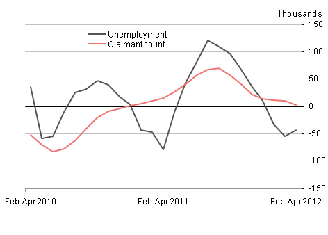 Unemployment & claimant count, June 2012