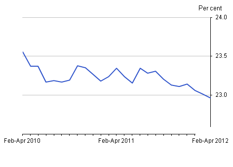Inactivity rate, June 2012