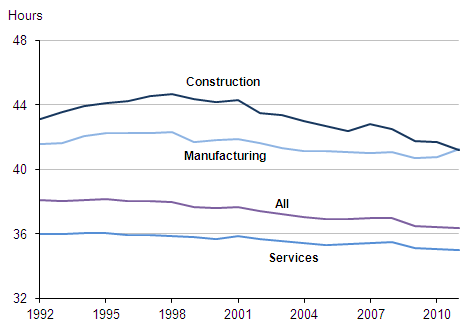 Line chart showing average usual hours worked by sector in the UK, April to June 1992-2011
