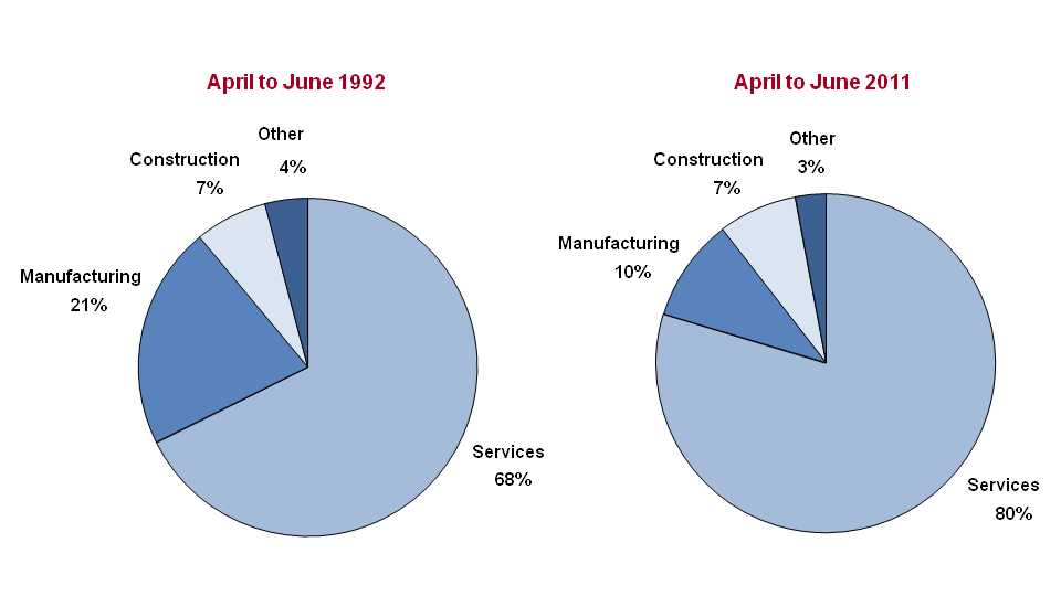 Pie chart showing the percentage share of the workforce by sector in the UK, April to June 1992 and 2011