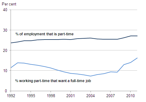Line chart showing the percentage of part-time workers both employed and unemployed, April to June 1992-2011, UK