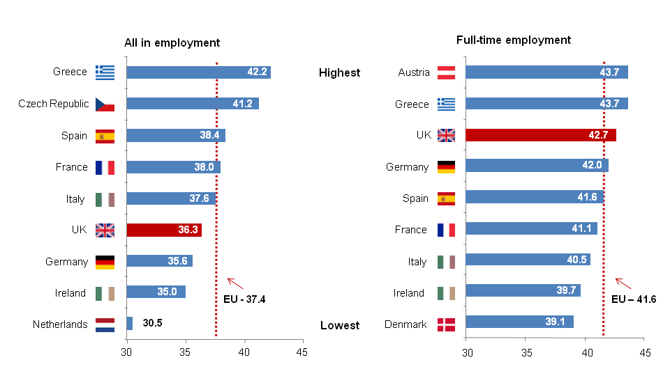 Comparison bar chart showing average usual hours worked, all in employment and full-time workers, April to June 2011 in selected European countries