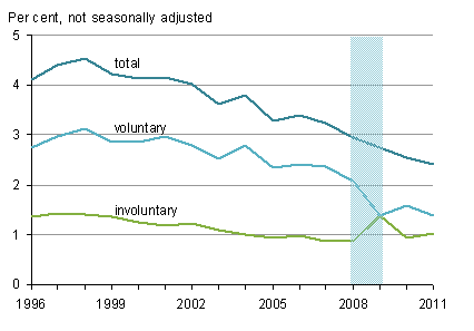 Rates of people leaving main job on voluntary or involuntary basis, and total rates, April-June each year, 1996-2011, United Kingdom