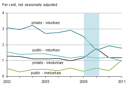 Rates of people leaving their main job voluntarily and involuntarily in private and public sectors, April-June each year, 2002-2011, United Kingdom