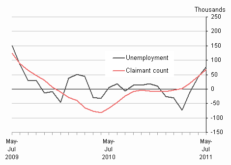Comparison of quarterly changes in unemployment and claimant count, September 2011