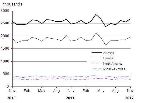 Number of visits to the UK by overseas residents over the last two years