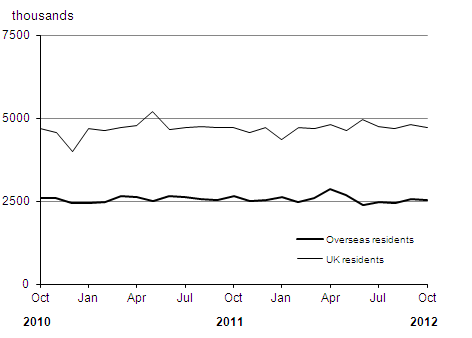 Number of visits to and from the UK over the last two years