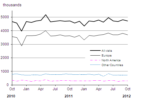 Number of visits abroad by UK residents over the last two years