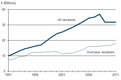 Spending on visits to and from the UK, 1989 to 2011