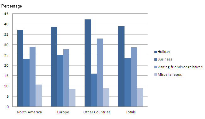 Proportion of overseas residents visits to the UK by purpose and region of residence, 2011