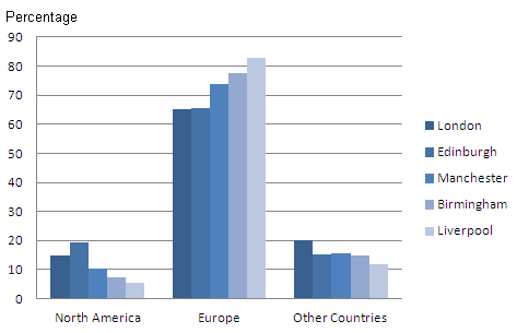Proportion of visits by region of the world for the top 5 towns visited, 2011