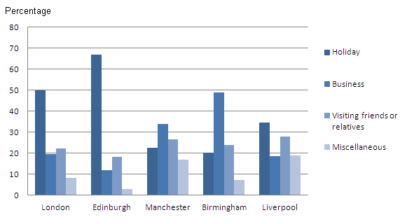 Proportions of visits by purpose for the top 5 towns visited