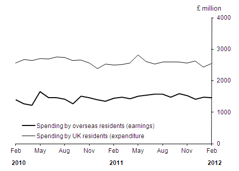 Earnings and expenditure over the last two years