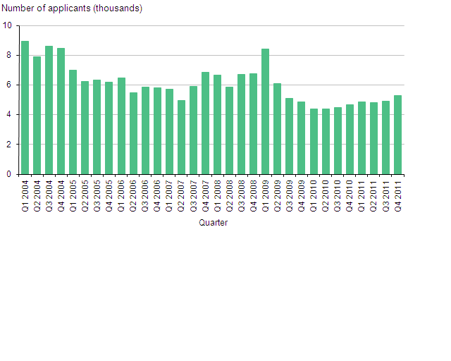 Applications for asylum in the UK, excluding dependants, 2004-2011