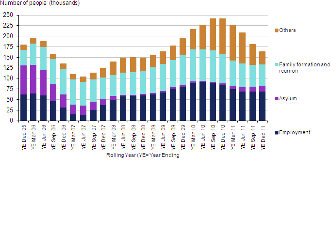 Grants of settlement, excluding EEA and Swiss nationals, 2005–2011