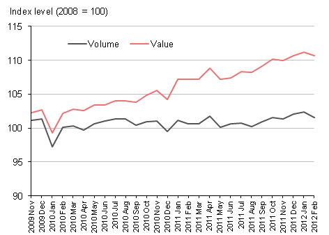 Chart showng retail sales values and volumes between November 2009 and February 2012