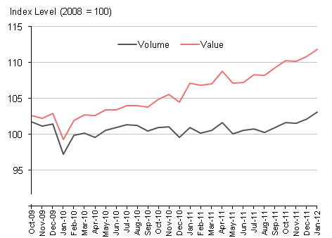 Chart 3: All retailing volume and value indices (seasonally adjusted) October 2009 to January 2012