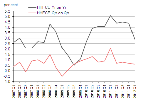 Household Expenditure Implied Deflator Seasonally Adjusted Per Cent Change