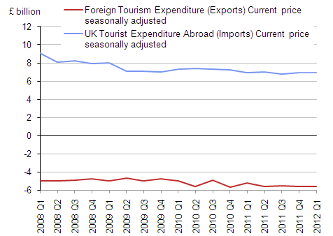 Tourism Imports and Exports 2008 to Q1 2012