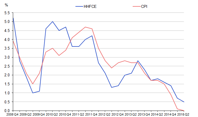 Figure 5: Household expenditure implied deflator versus CPI, not seasonally adjusted, quarter-on-quarter-a-year ago