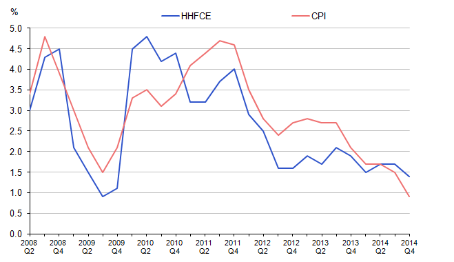 Figure 5: Household Expenditure Implied Deflator v CPI, Not Seasonally Adjusted, Year-on-Year, Percentage Change