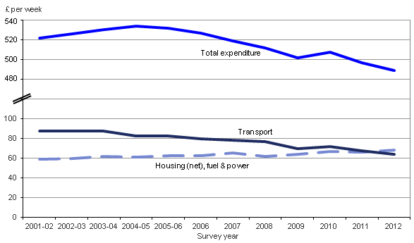 Figure 4.1 Total household expenditure and expenditure on selected categories based on COICOP classification, 2001-02 to 2012, at 2012 prices (1)