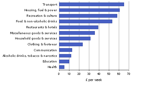 Average weekly household expenditure on main commodities and services, 2010, UK