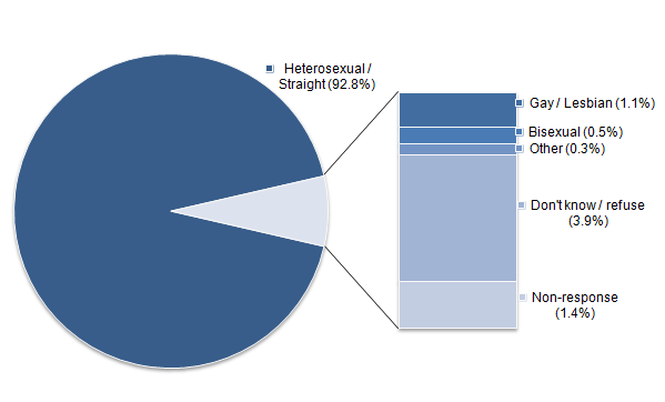 Figure 1: Sexual identity, UK, 2014