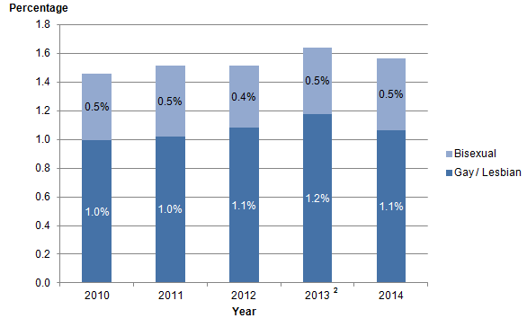 Figure 2: Sexual identity, lesbian, gay and bisexual population, UK, 2010 to 2014